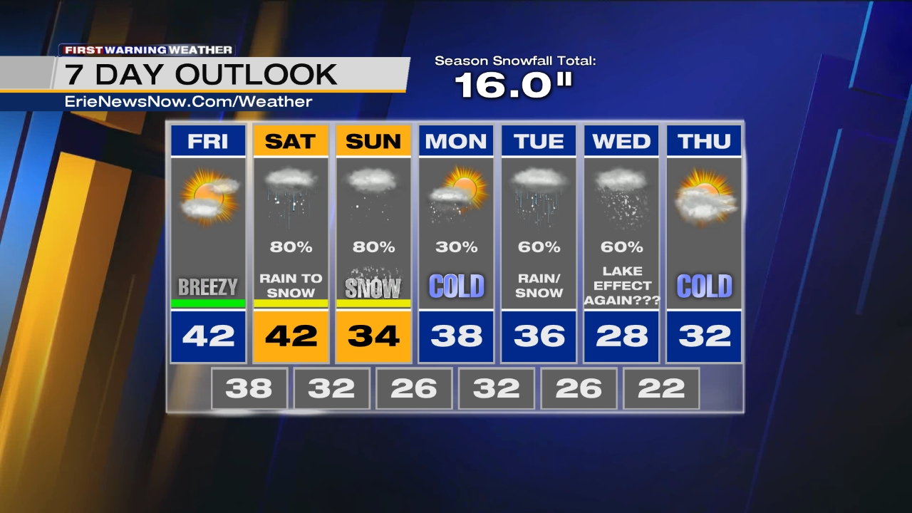 7-Day Outlook