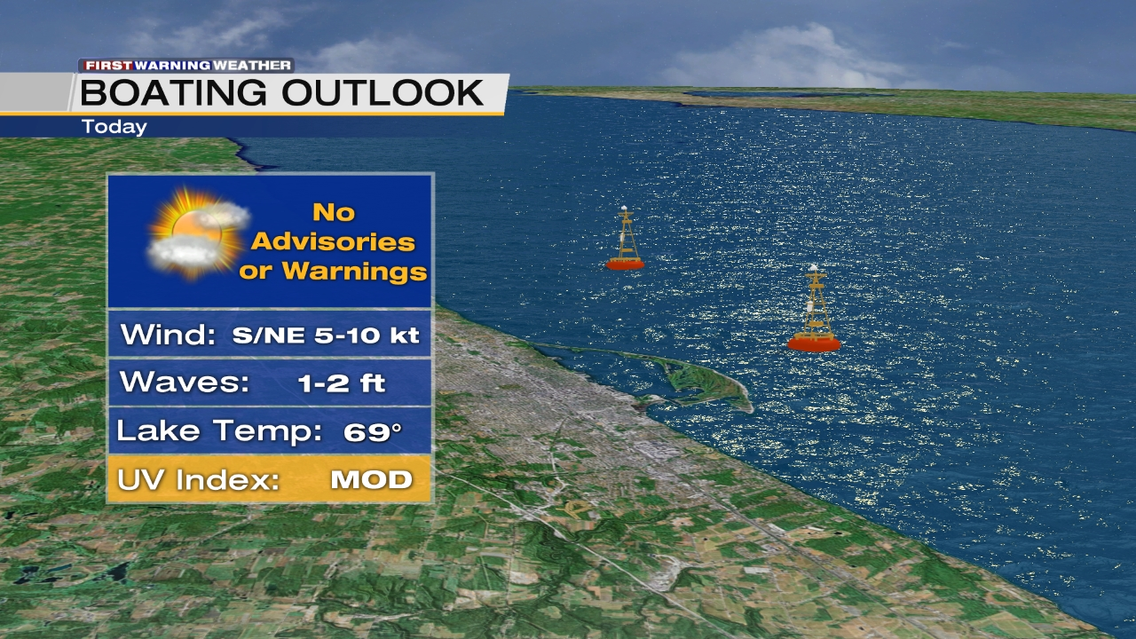 Boating Outlook